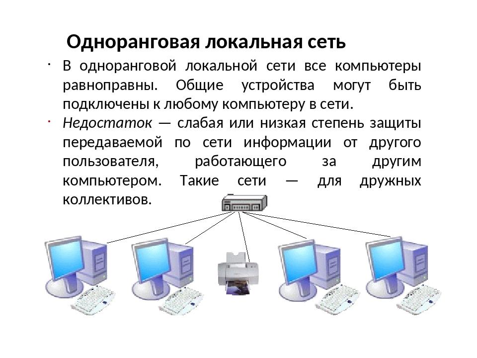 Одноранговая локальная сеть В одноранговой локальной сети все компьютеры равн...