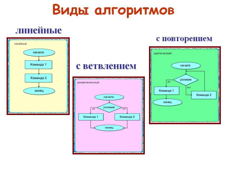 Картинки алгоритма в информатики