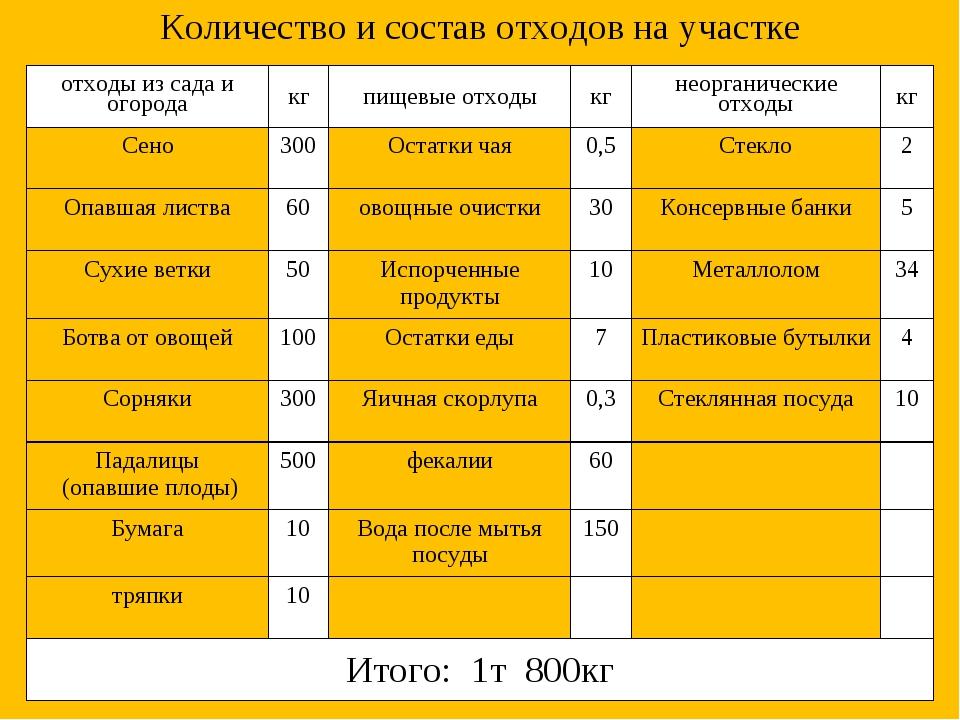 Количество и состав отходов на участке отходы из сада и огородакгпищевые от...
