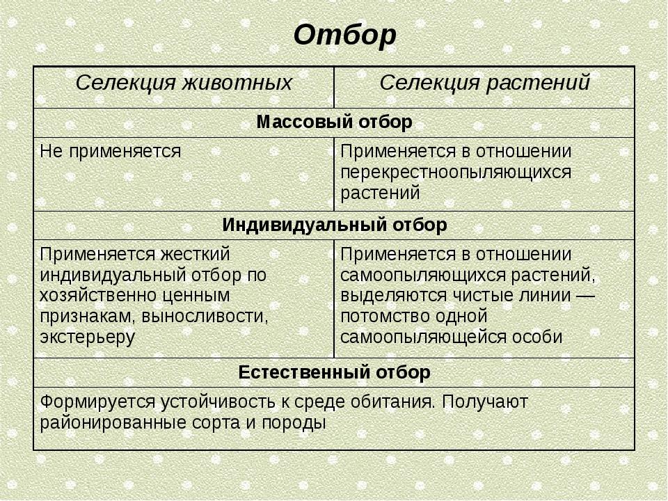 Отбор Селекция животныхСелекция растений Массовый отбор Не применяется При...