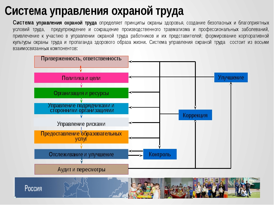 Система управления охраной труда Система управления охраной труда определяет...