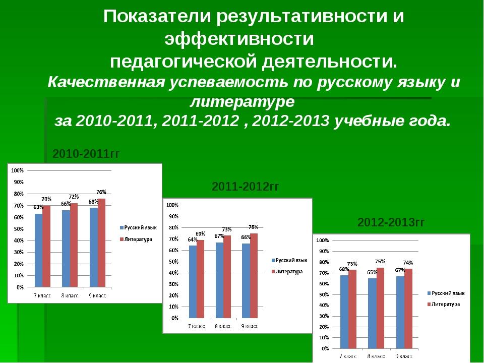 Показатели результативности и эффективности педагогической деятельности. Каче...