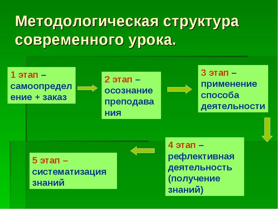 Методологическая структура современного урока. 1 этап – самоопределение + зак...