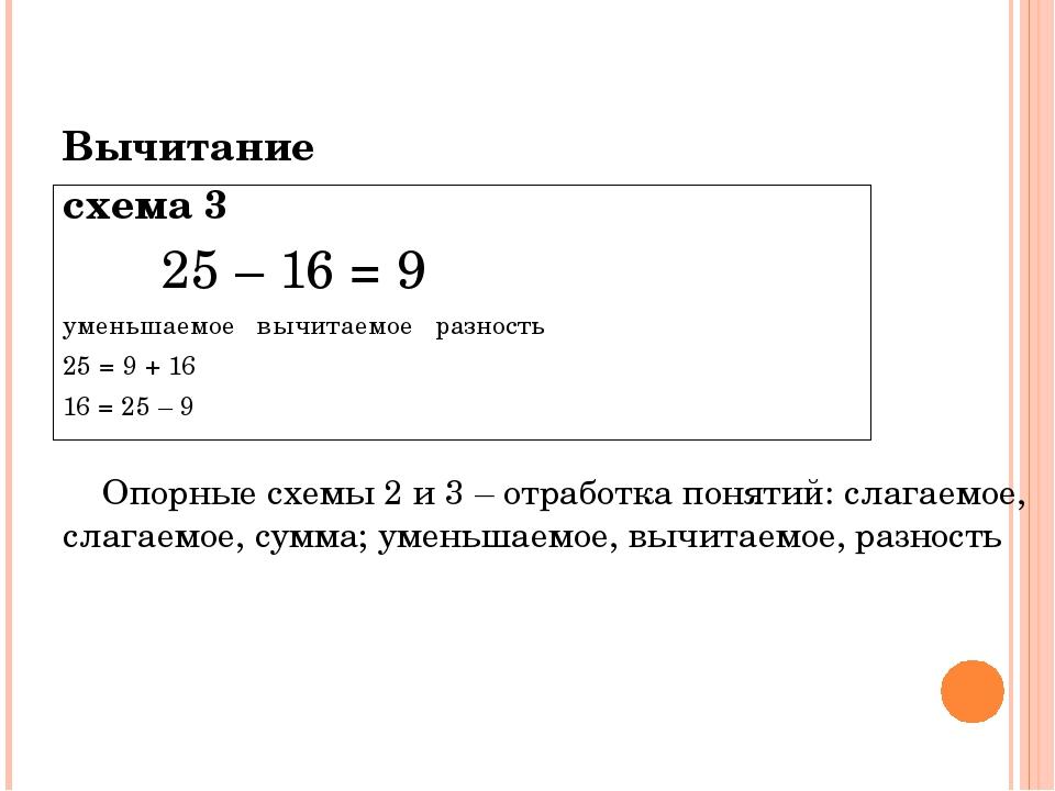 Вычитание схема 3 25 – 16 = 9 уменьшаемое вычитаемое разность 25 = 9 + 16 16...