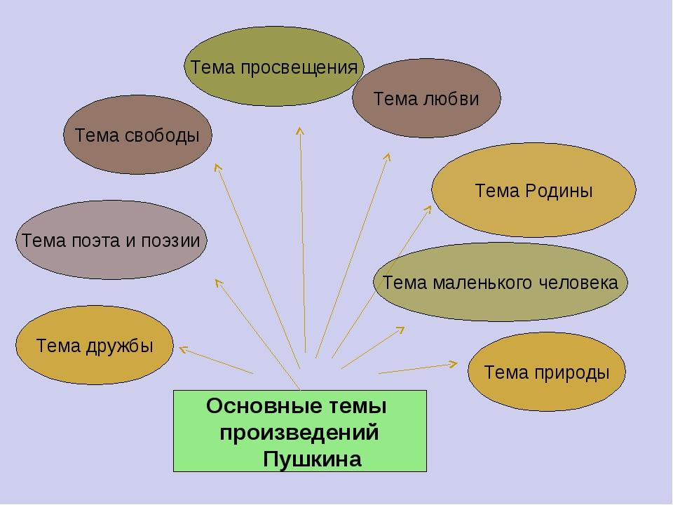 Основные темы произведений Пушкина Тема маленького человека Тема Родины Тема...