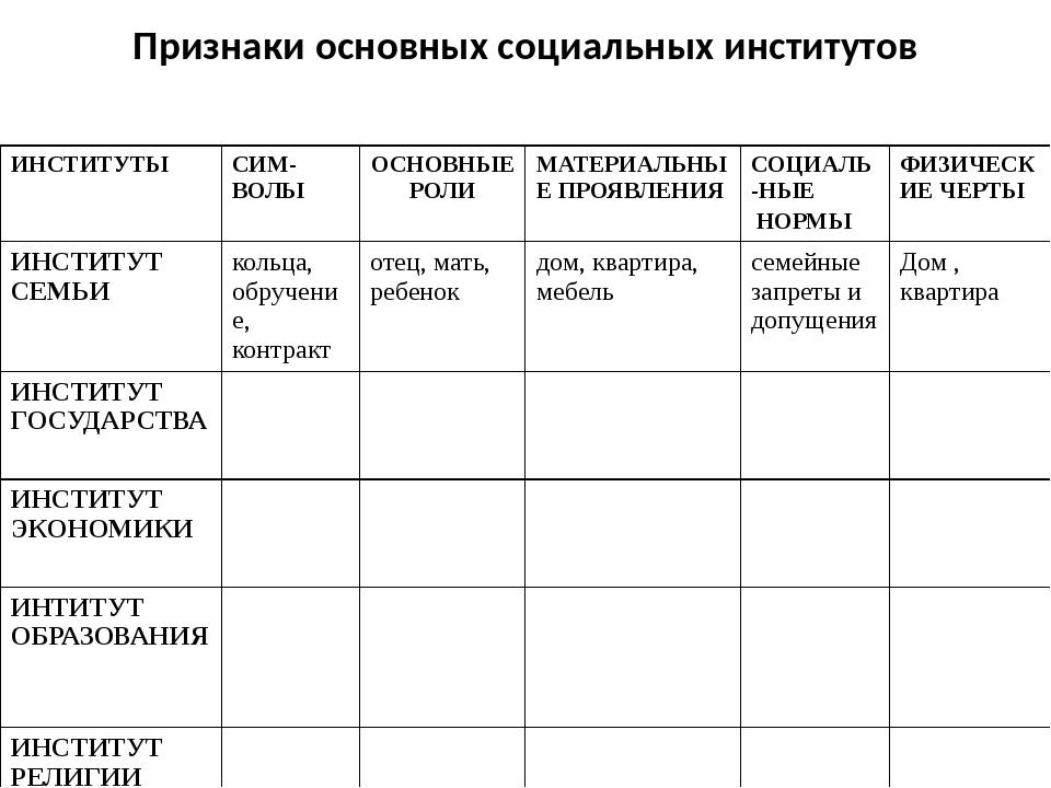 Признаки основных социальных институтов ИНСТИТУТЫ СИМ-ВОЛЫ ОСНОВНЫЕ РОЛИ МАТЕ...