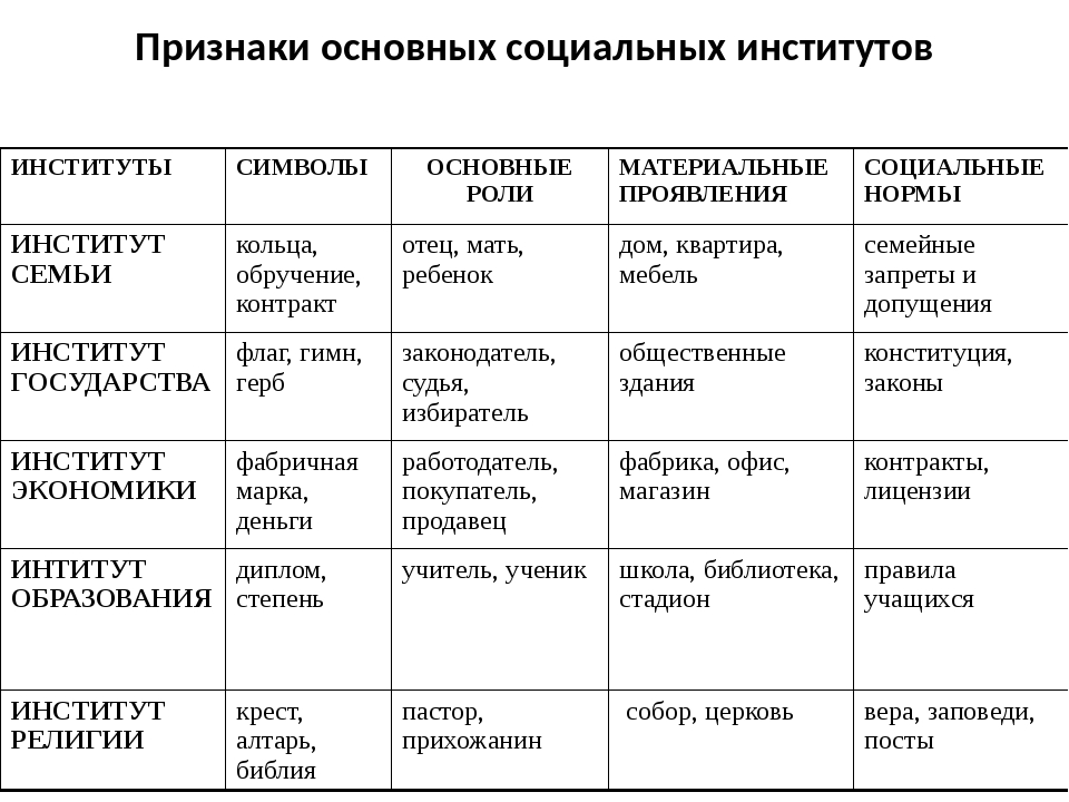 Признаки основных социальных институтов ИНСТИТУТЫ СИМВОЛЫ ОСНОВНЫЕ РОЛИ МАТЕР...