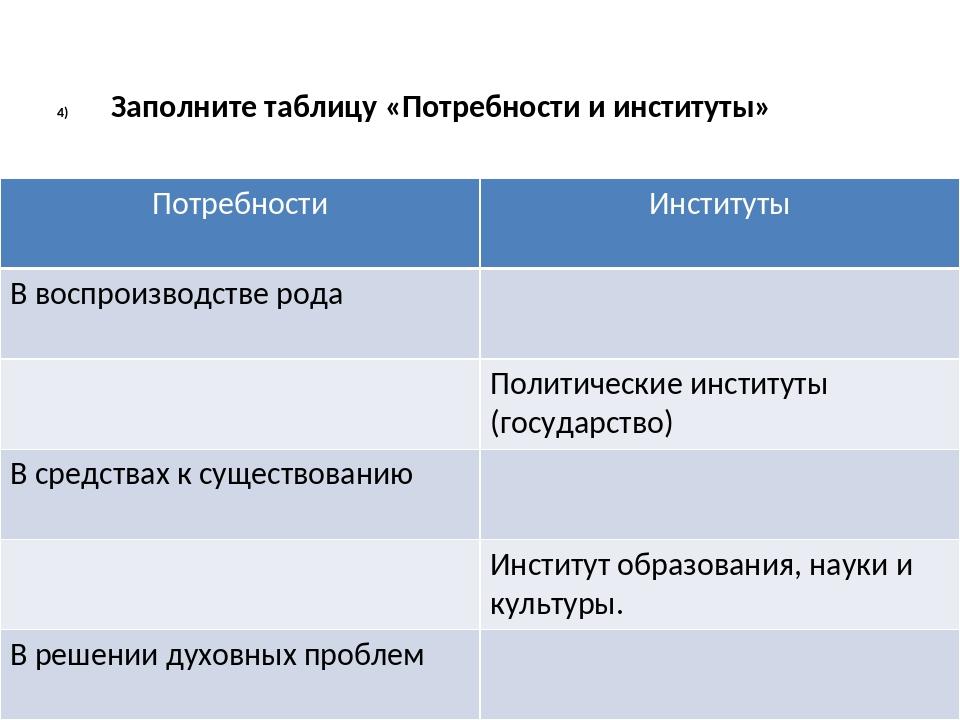 Заполните таблицу «Потребности и институты» Потребности Институты В воспроизв...