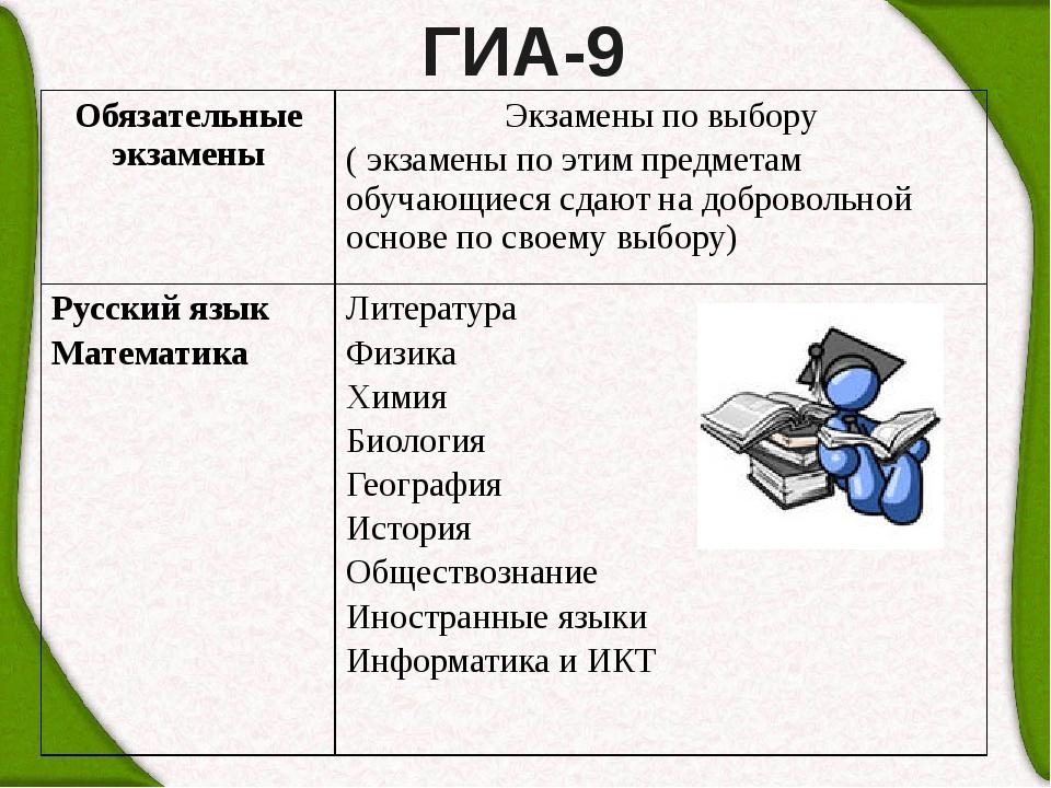 ГИА-9 Обязательные экзамены Экзамены по выбору (экзамены по этим предметам об...