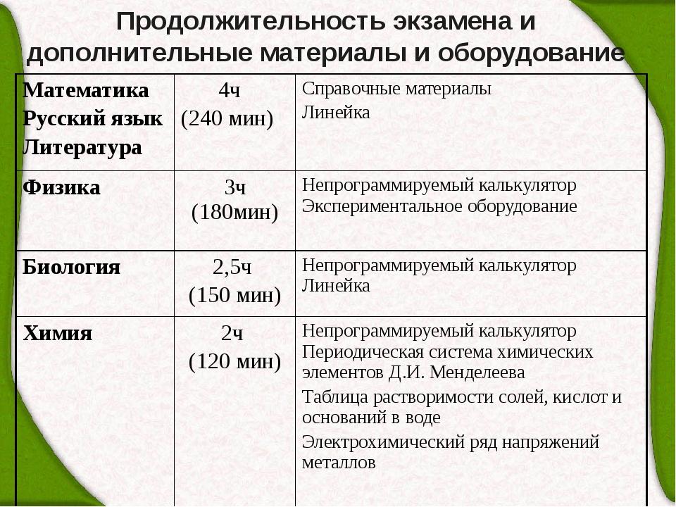Продолжительность экзамена и дополнительные материалы и оборудование Математи...