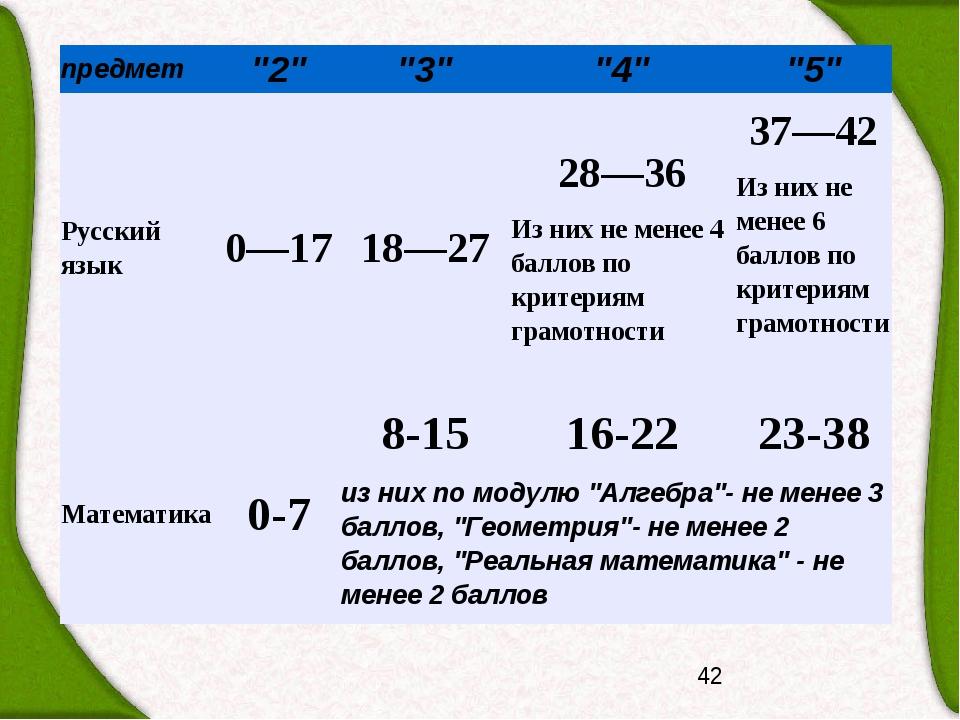 """предмет """"2"""" """"3"""" """"4"""" """"5"""" Русский язык 0—17 18—27 28—36 Из них не менее 4 балл..."""