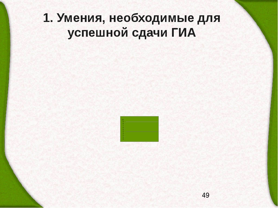 1. Умения, необходимые для успешной сдачи ГИА