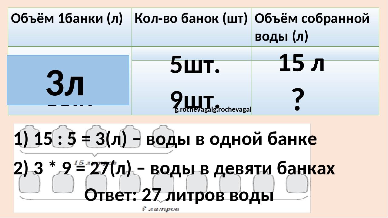 5шт. 9шт. ? 3л 1) 15 : 5 = 3(л) – воды в одной банке 2) 3 * 9 = 27(л) – воды...