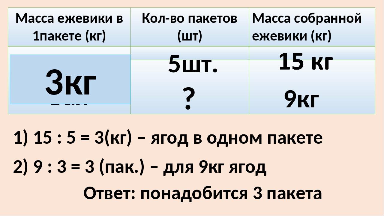 5шт. 9кг ? 3кг 1) 15 : 5 = 3(кг) – ягод в одном пакете 2) 9 : 3 = 3 (пак.) –...