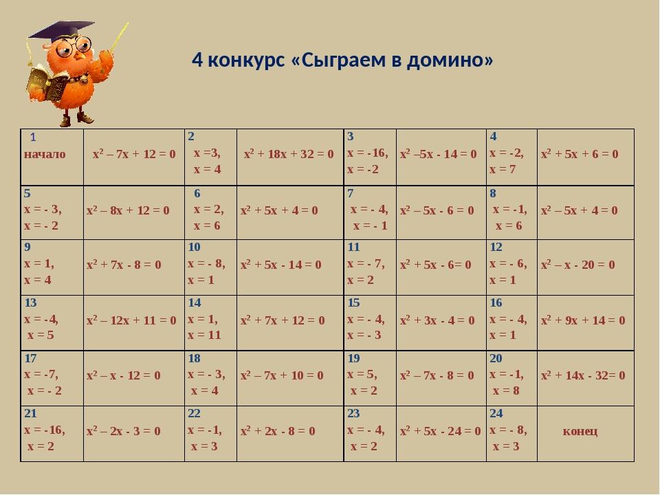 4 конкурс «Сыграем в домино» 1 начало х2 – 7х + 12 = 02 х =3, х = 4 х2 + 1...