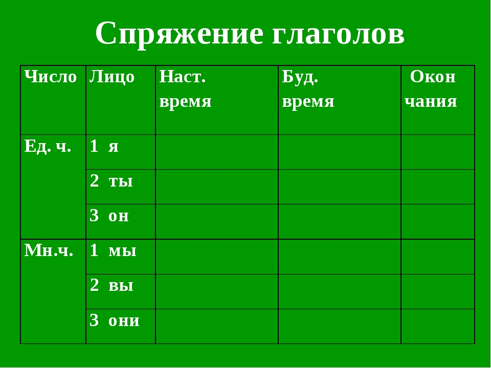 Спряжение глаголов ЧислоЛицоНаст. времяБуд. время Окон чания Ед. ч.1 я...