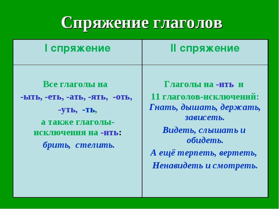 Спряжение глаголов I спряжениеII спряжение Все глаголы на -ыть, -еть, -ать,...