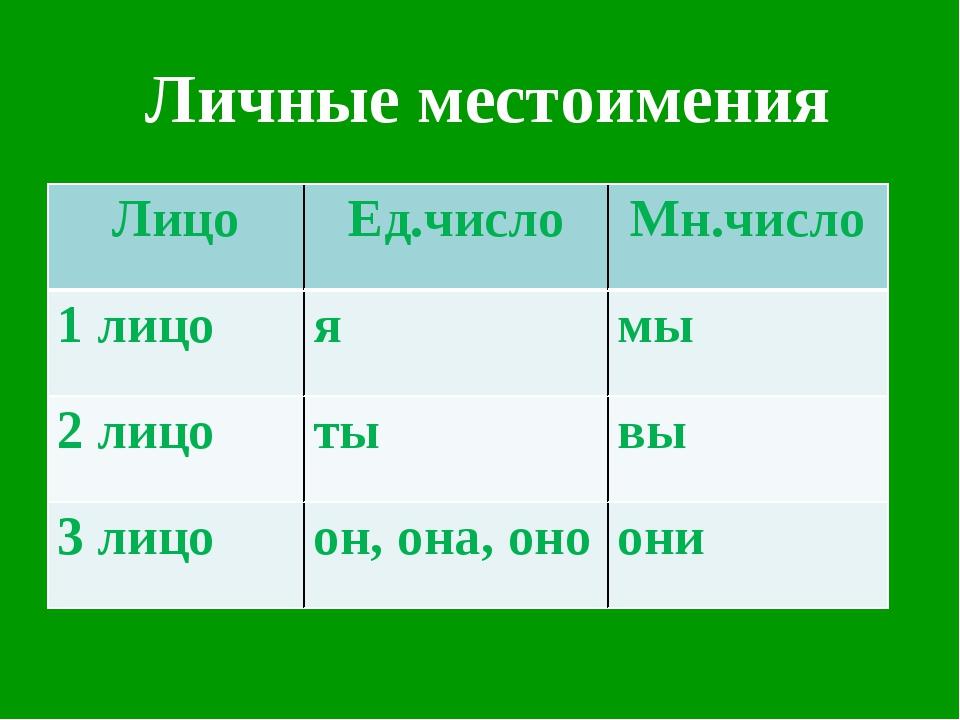 Личные местоимения ЛицоЕд.числоМн.число 1 лицоямы 2 лицотывы 3 лицоон,...