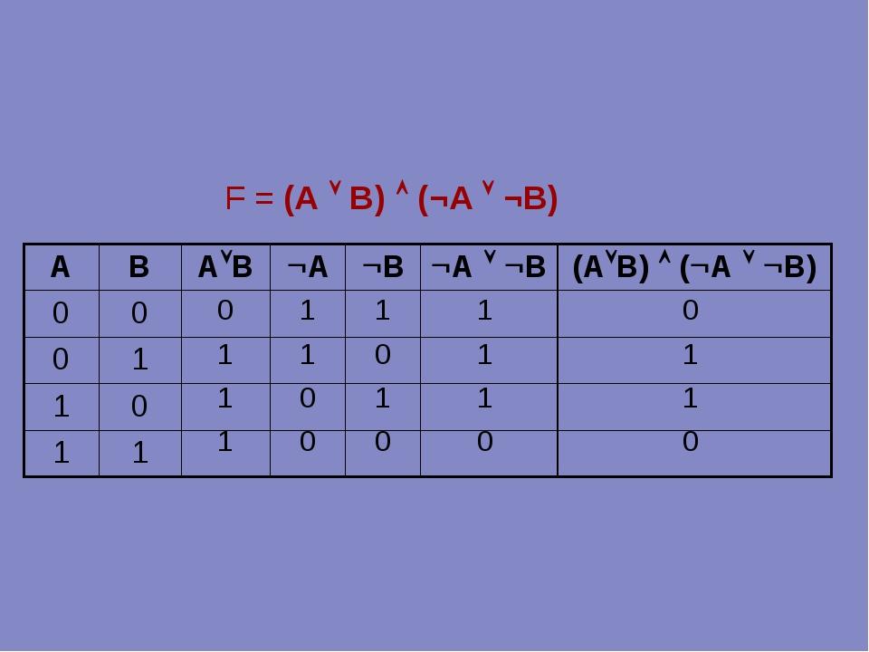 0 1 1 1 1 1 0 0 F = (А  В)  (¬A  ¬B) 1 0 1 0 1 1 1 0 0 1 1 0 ABАВАВ...