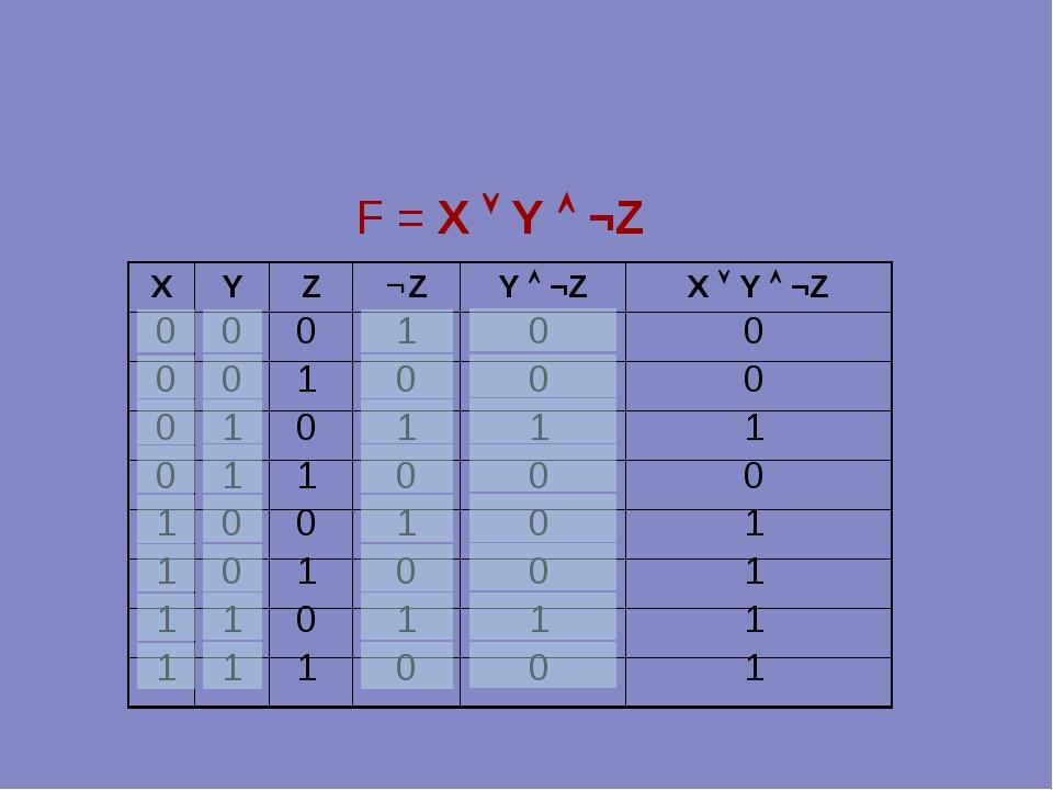 0 0 0 0 1 1 1 1 F = X  Y  ¬Z 0 0 1 1 0 0 1 1 0 1 0 1 0 1 0 1 1 0 1 0 1 0 1...