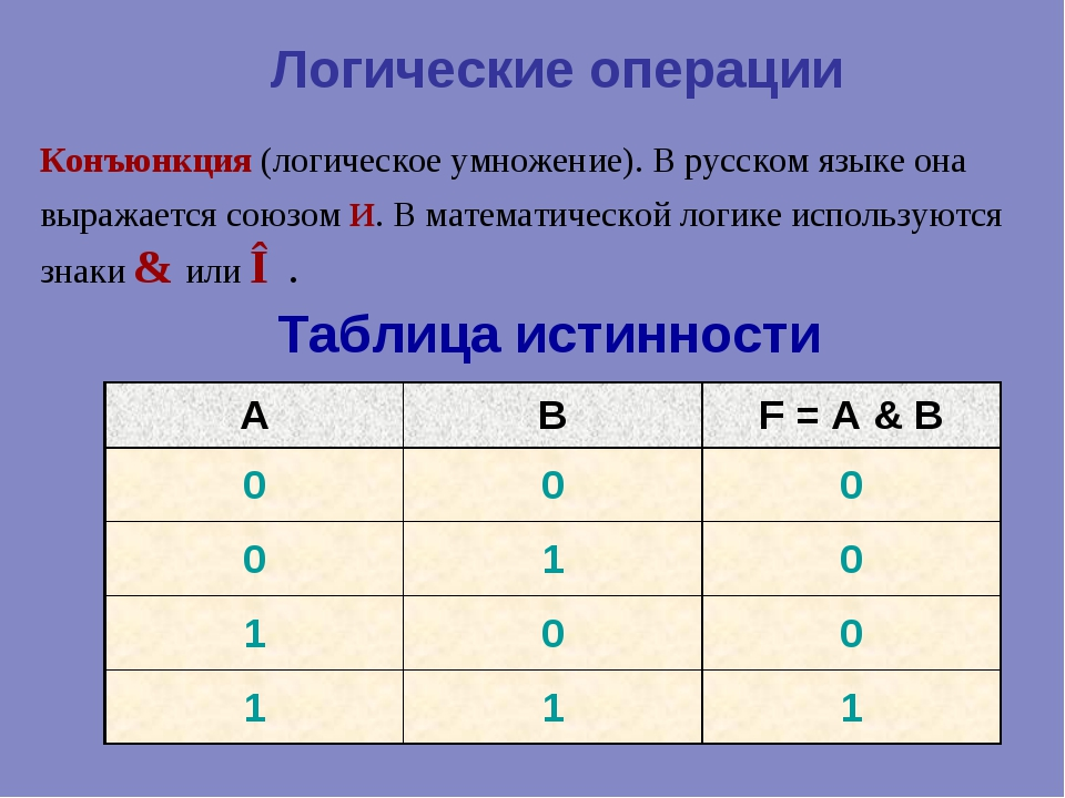 Логические операции Конъюнкция (логическое умножение). В русском языке она вы...