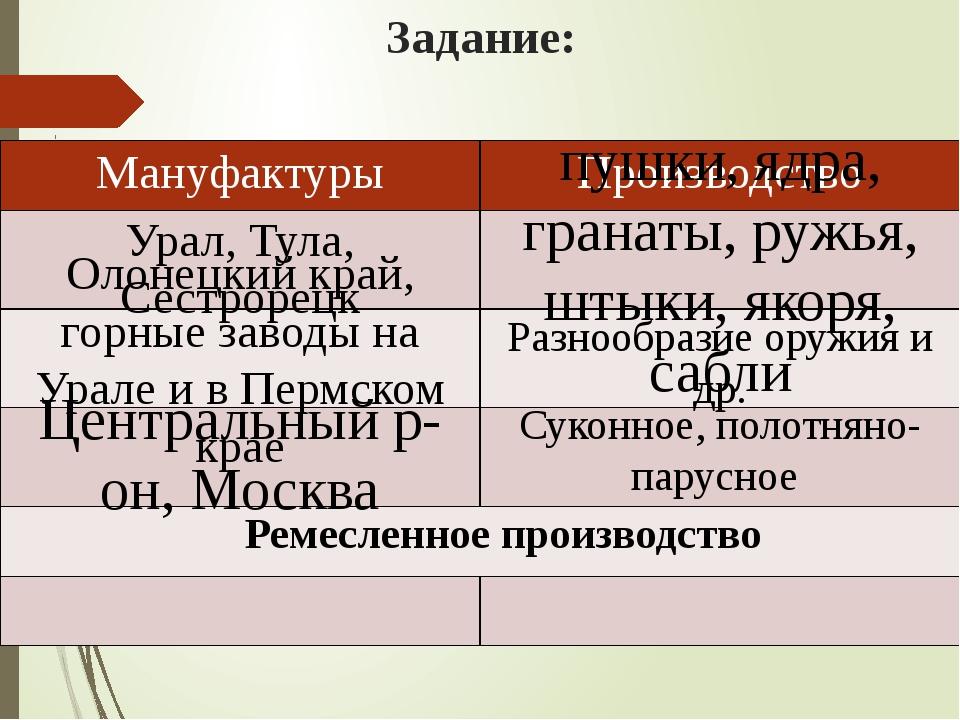 Задание: Урал, Тула, Сестрорецк пушки, ядра, гранаты, ружья, штыки, якоря, са...
