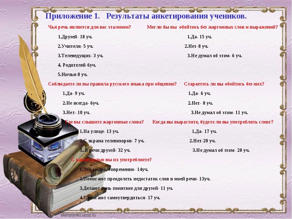 Приложение 1. Результаты анкетирования учеников. Чья речь является для вас э...