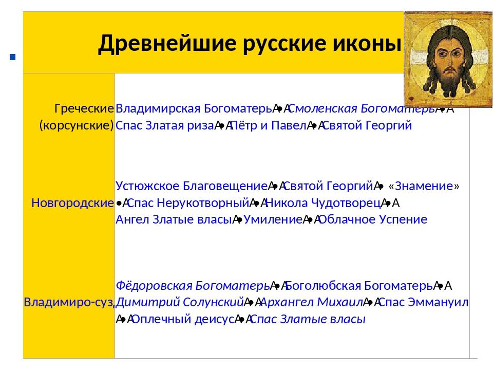 . Древнейшие русские иконы Греческие (корсунские)Владимирская Богоматерь•...