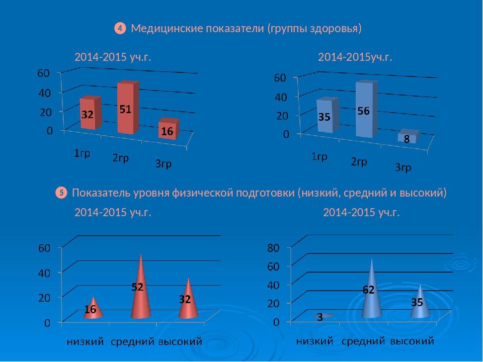 ❹ Медицинские показатели (группы здоровья) 2014-2015 уч.г. 2014-2015уч.г. ❺...