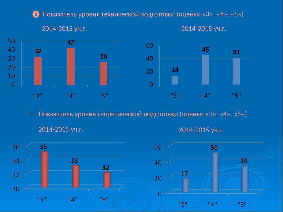 ❻ Показатель уровня технической подготовки (оценки «3», «4», «5») 2014-2015...