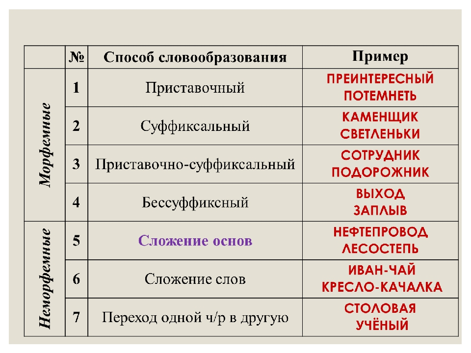 Основные способы словообразования