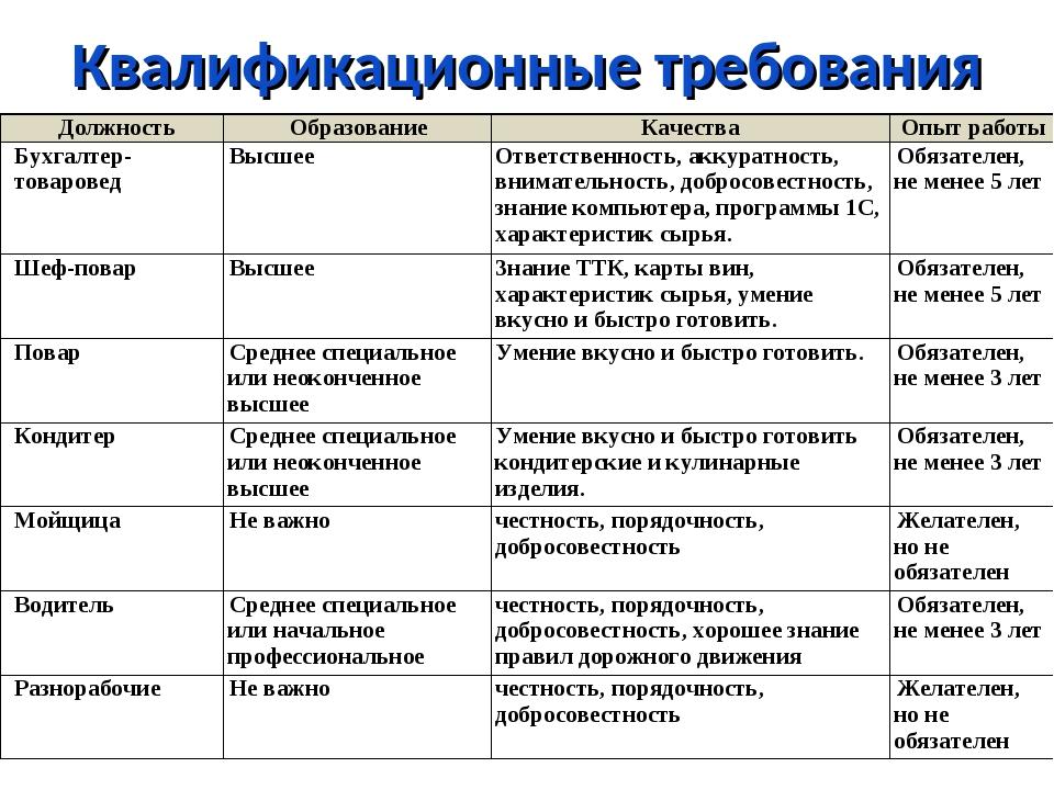 Квалификационная категория главного бухгалтера услуги бухгалтерского учета челябинск