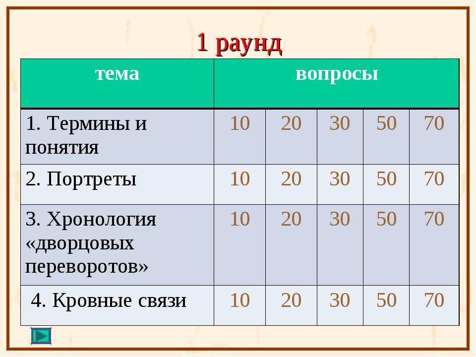 1 раунд темавопросы 1. Термины и понятия 1020305070 2. Портреты1020...