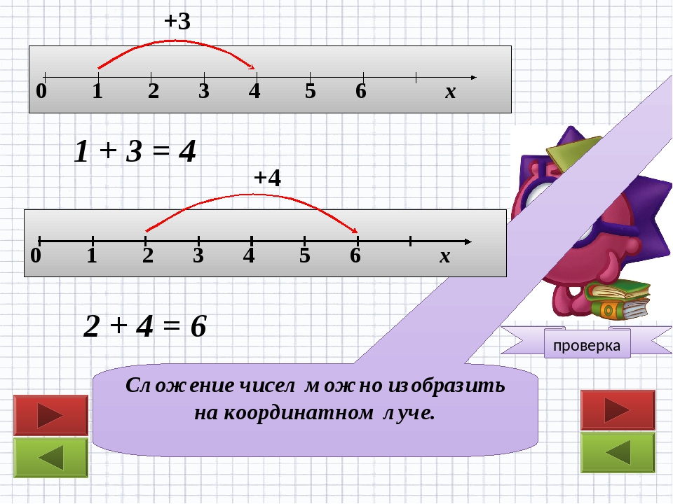 Сложение чисел можно изобразить на координатном луче. +3 1 + 3 = 4 +4 2 + 4 =...