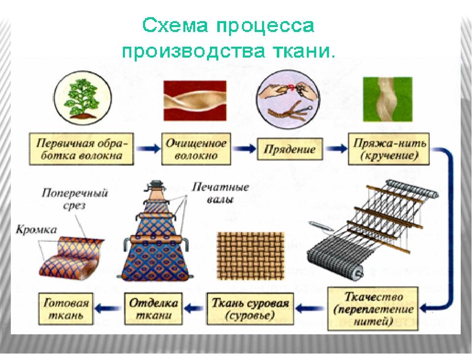 Производственные этапы производства пряжи