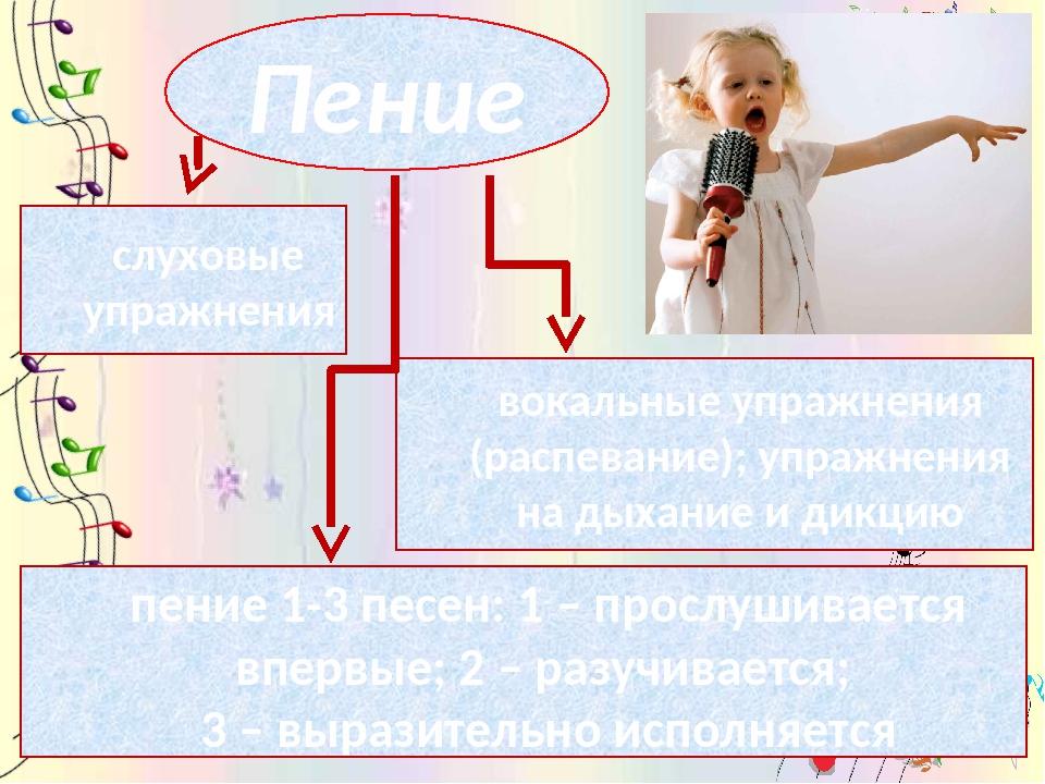 Пение слуховые упражнения вокальные упражнения (распевание); упражнения на ды...
