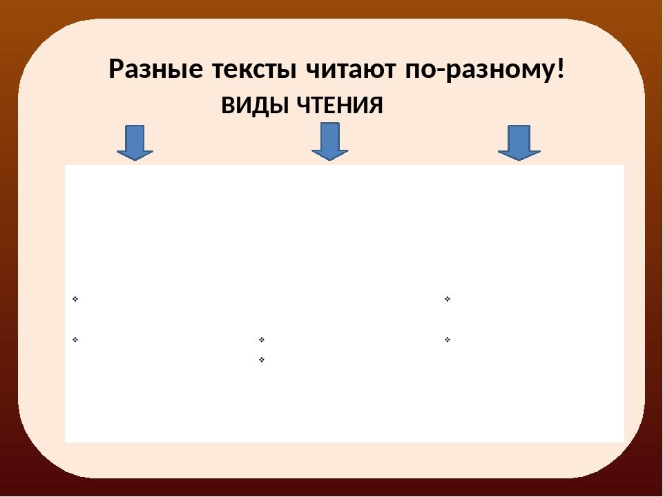 Разные тексты читают по-разному! ВИДЫ ЧТЕНИЯ Просмотровое Цель: самое общее п...