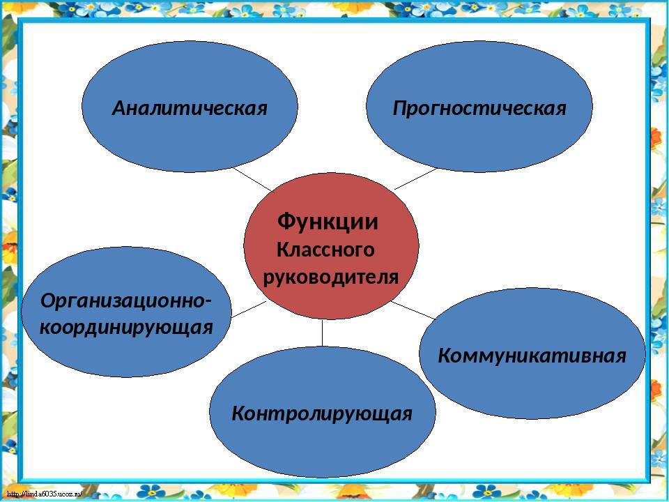 Функции Классного руководителя Организационно- координирующая Коммуникативная...