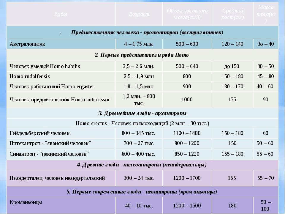 Виды Возраст Объемголовногомозга(см3) Среднийрост(см) Массатела(кг) Предшеств...