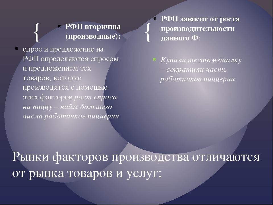 РФП вторичны (производные): спрос и предложение на РФП определяются спросом и...