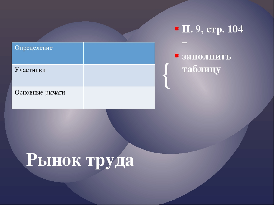 П. 9, стр. 104 – заполнить таблицу Рынок труда Определение Участники Основные...