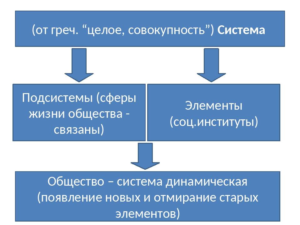 """(от греч. """"целое, совокупность"""") Система Подсистемы (сферы жизни общества - с..."""