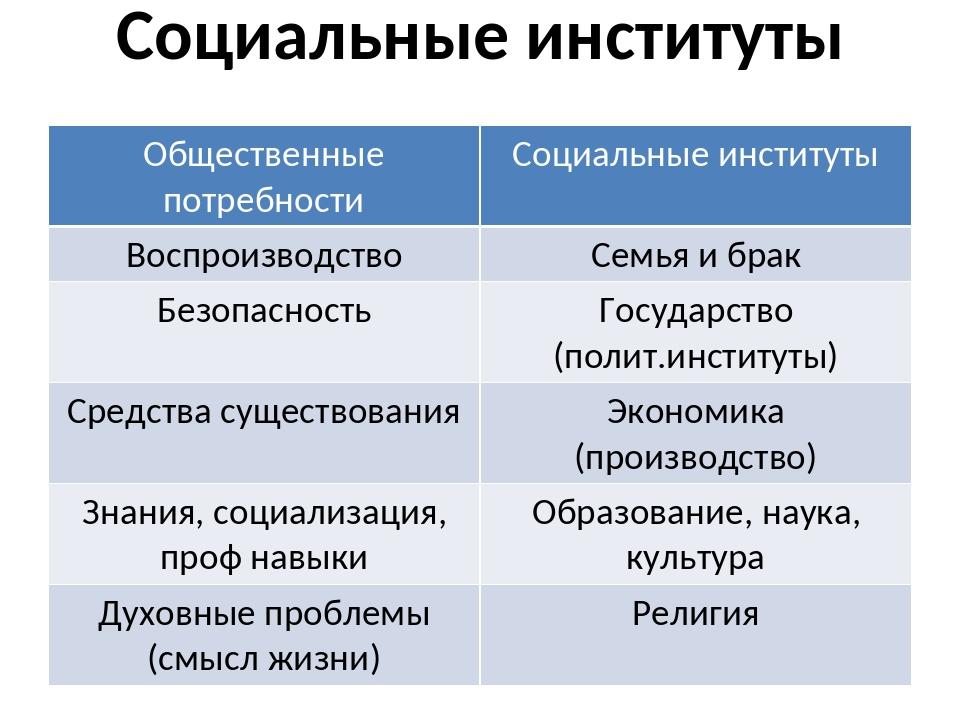 Социальные институты Общественные потребности Социальные институты Воспроизво...