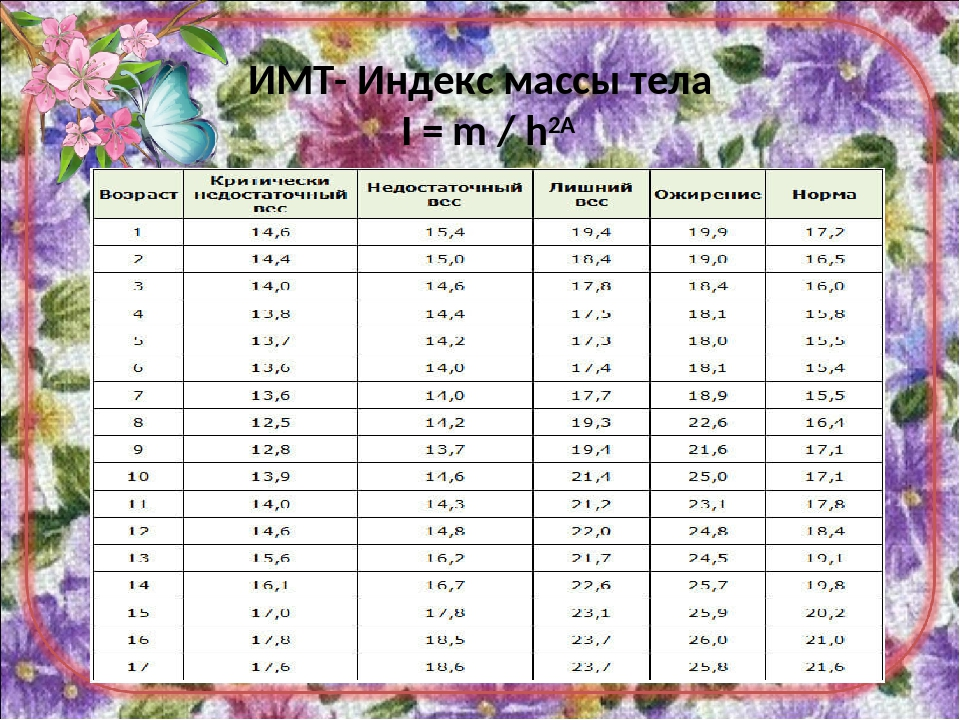 ИМТ- Индекс массы тела I = m / h2