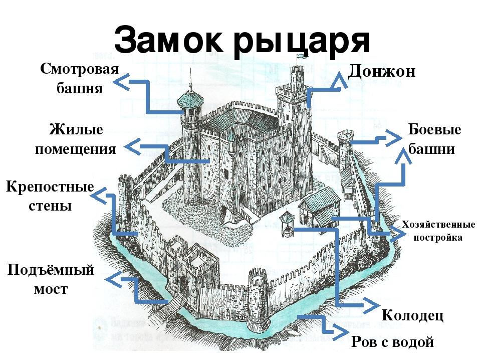 замок и его части картинки белый предлагает вам