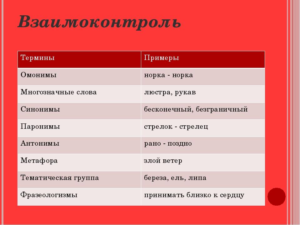Взаимоконтроль Термины Примеры Омонимы норка - норка Многозначные слова люстр...