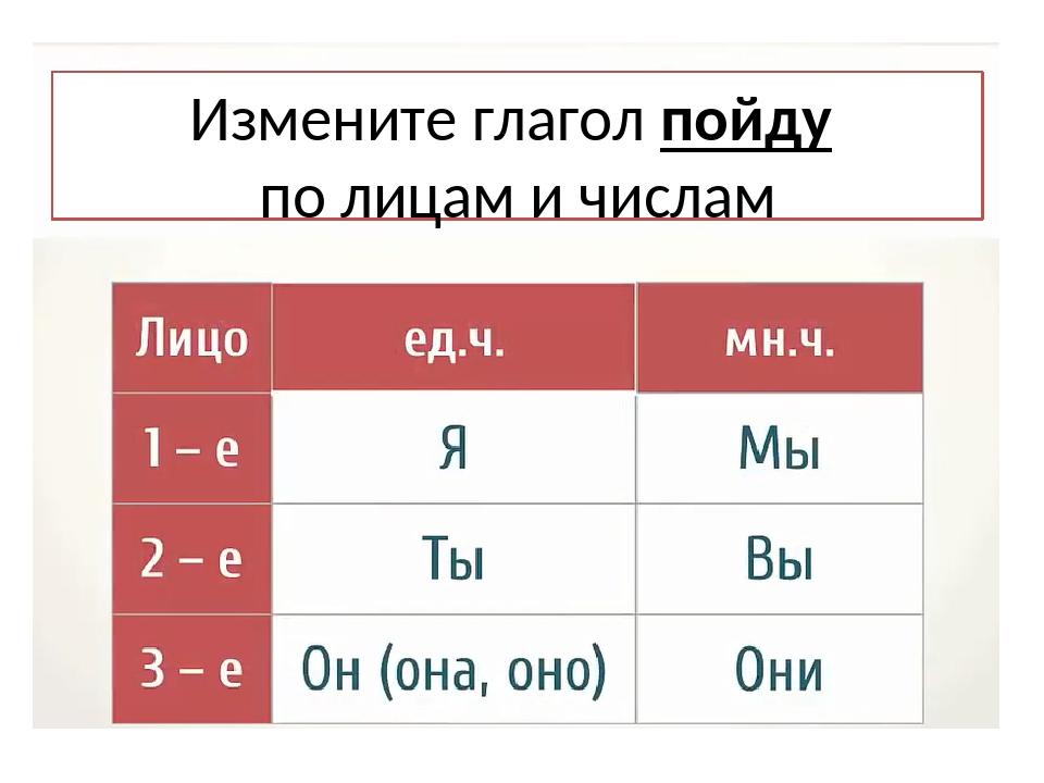 Измените глагол пойду по лицам и числам
