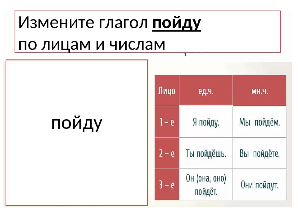 Спряжение глагола Измените глагол пойду по лицам и числам пойду