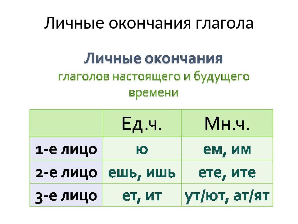 Личные окончания глагола