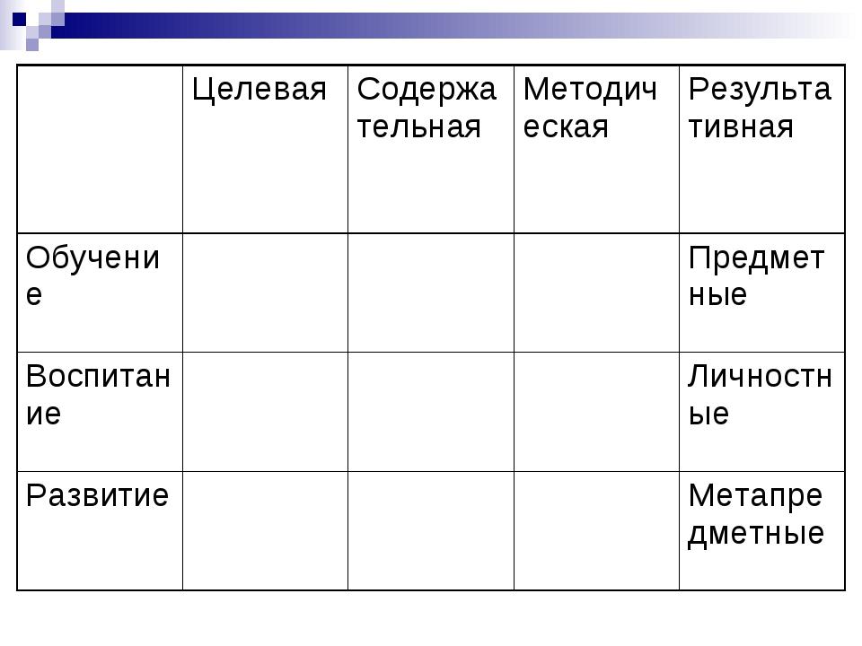 ЦелеваяСодержательнаяМетодическаяРезультативная ОбучениеПредметные Во...